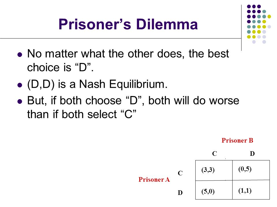 Prisoner's Dilemma (3,3) (0,5) (1,1) (5,0)