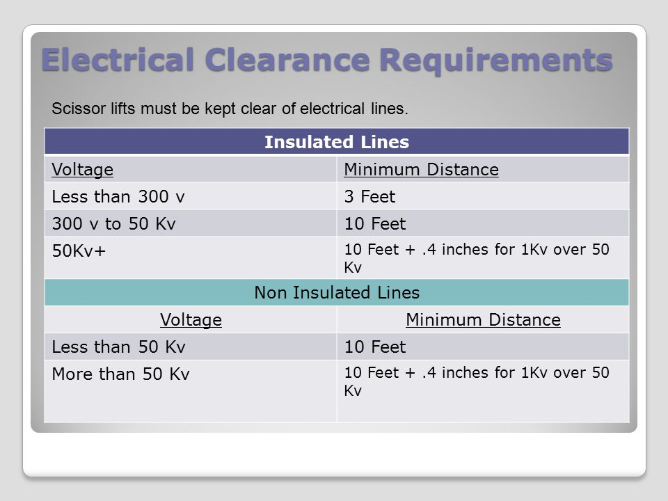 Electrical Clearance Requirements