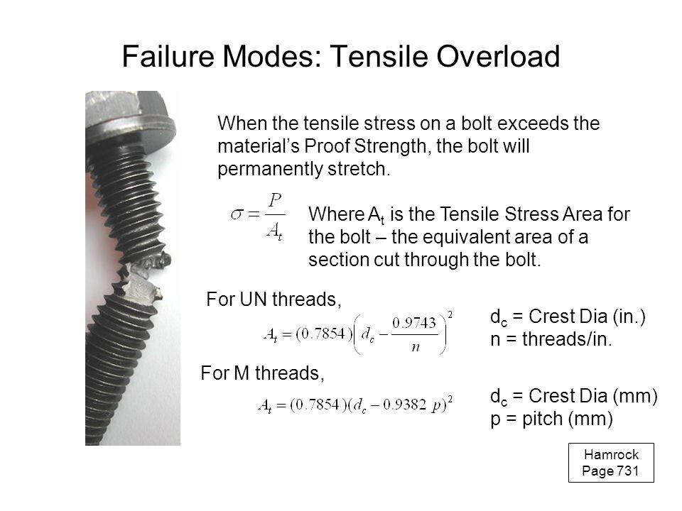 Failure Modes: Tensile Overload