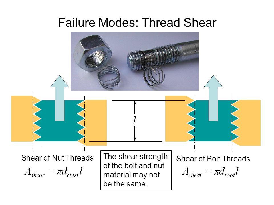 Failure Modes: Thread Shear