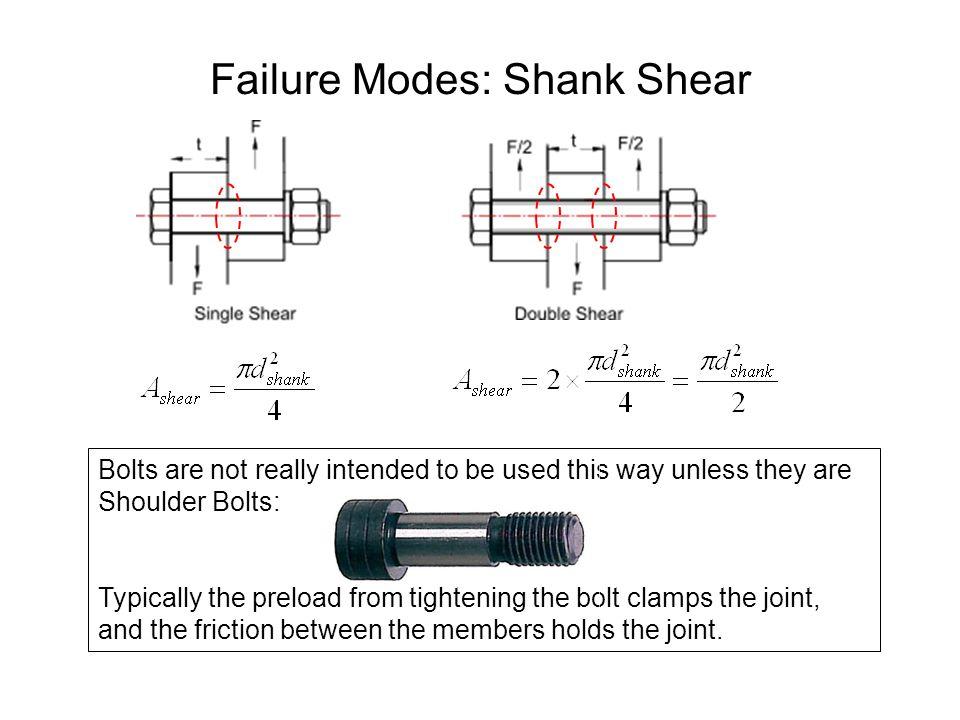 Failure Modes: Shank Shear