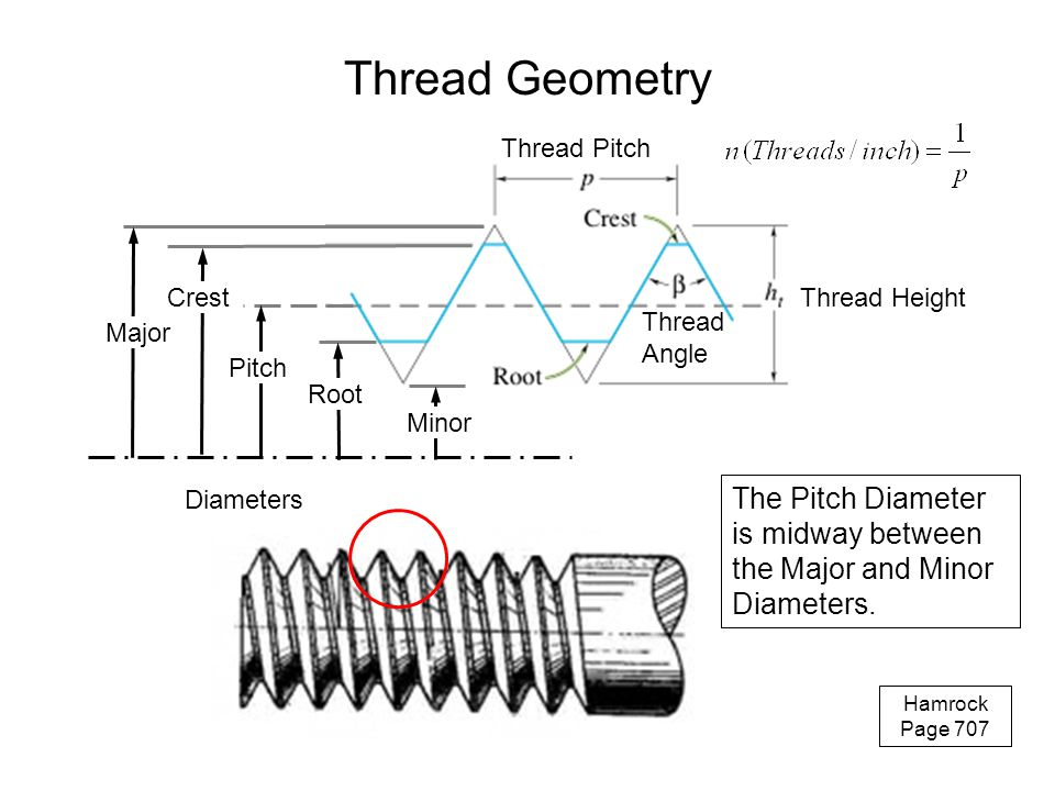 Thread Geometry Diameters. Major. Crest. Pitch. Root. Minor. Thread Height. Thread Pitch. Thread Angle.