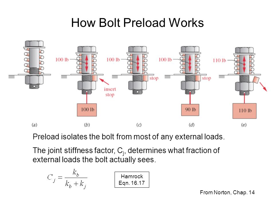 How Bolt Preload Works Preload isolates the bolt from most of any external loads.