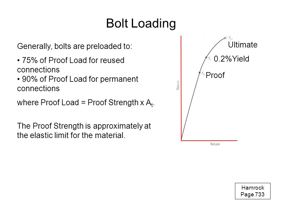 Bolt Loading Generally, bolts are preloaded to: Ultimate