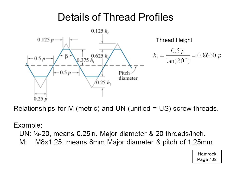 Details of Thread Profiles