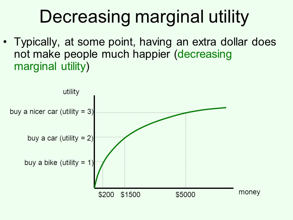 Decreasing marginal utility