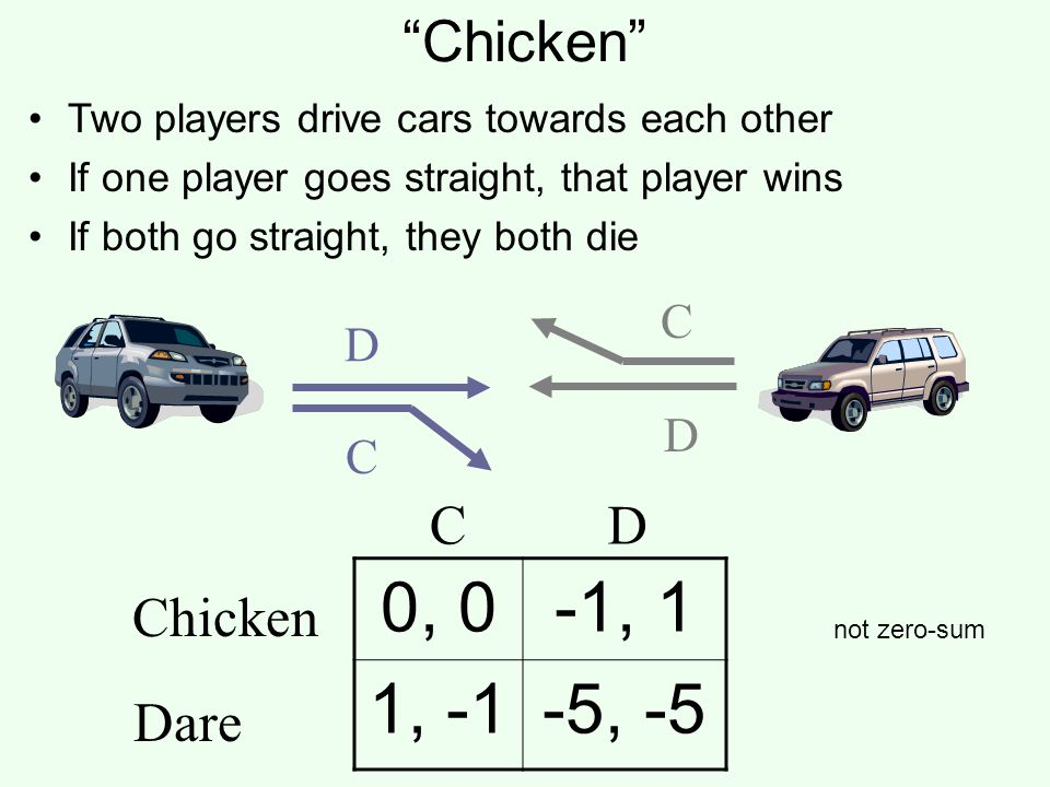 0, 0 -1, 1 1, -1 -5, -5 Chicken C D Chicken Dare C D D C