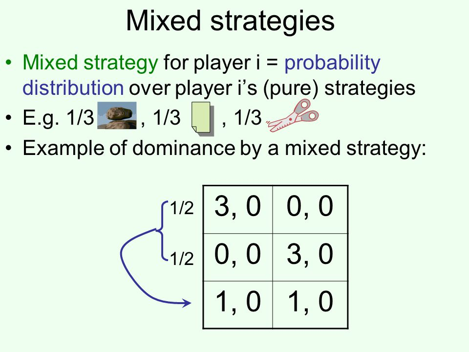 Mixed strategies Mixed strategy for player i = probability distribution over player i's (pure) strategies.