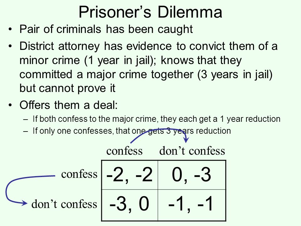 -2, -2 0, -3 -3, 0 -1, -1 Prisoner's Dilemma confess don't confess