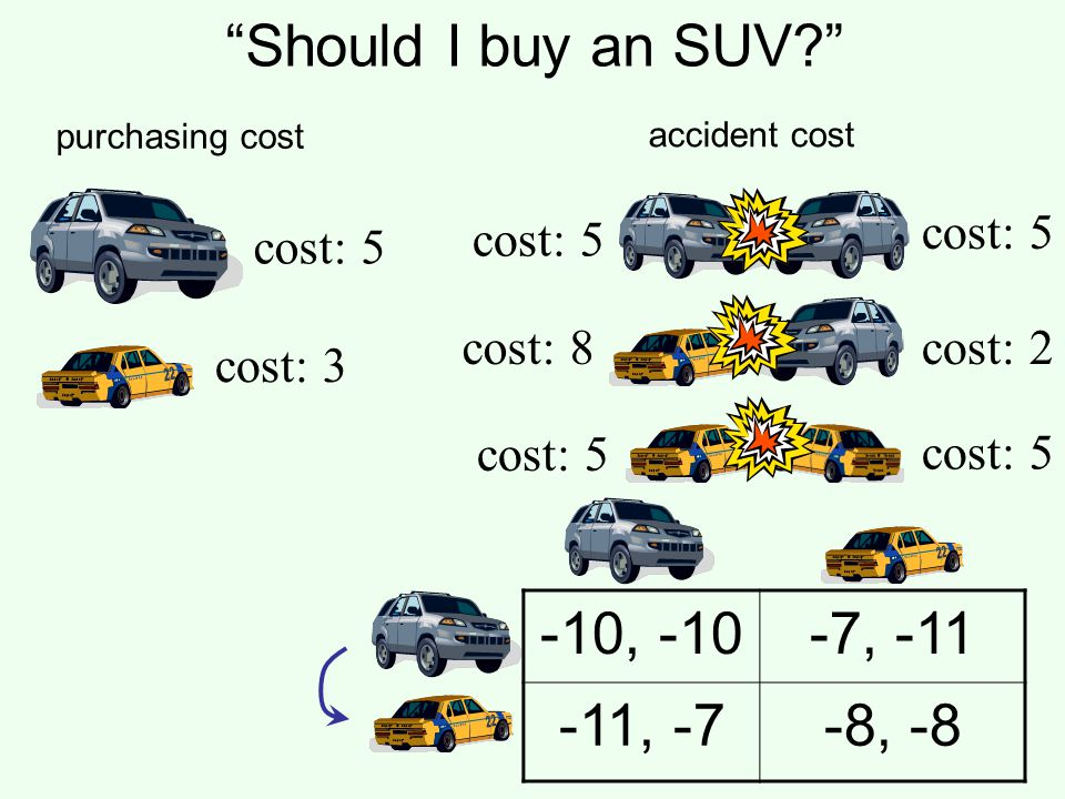 Should I buy an SUV -10, -10 -7, -11 -11, -7 -8, -8 cost: 5 cost: 5