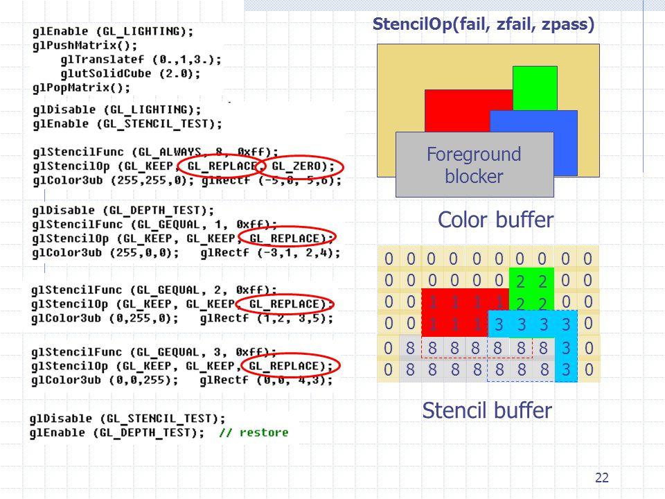 Color buffer Stencil buffer Foreground blocker