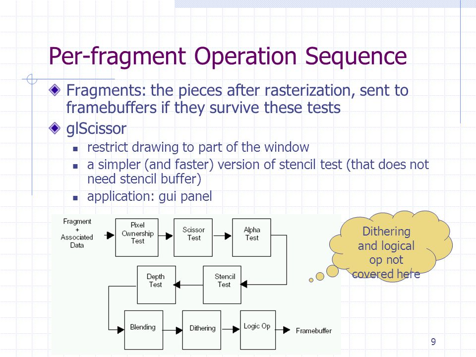 Per-fragment Operation Sequence