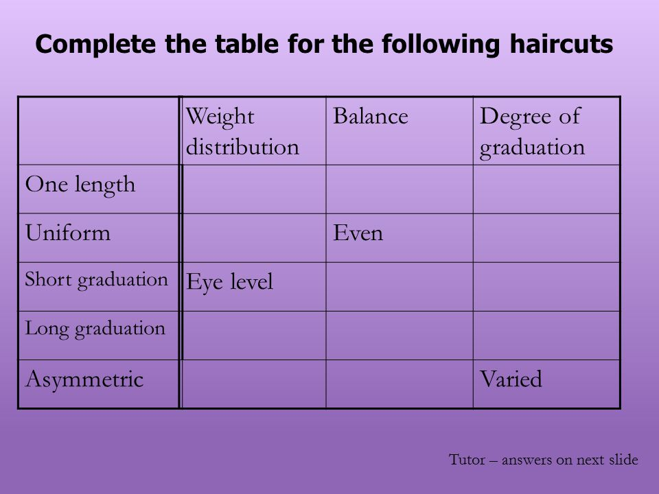 Complete the table for the following haircuts