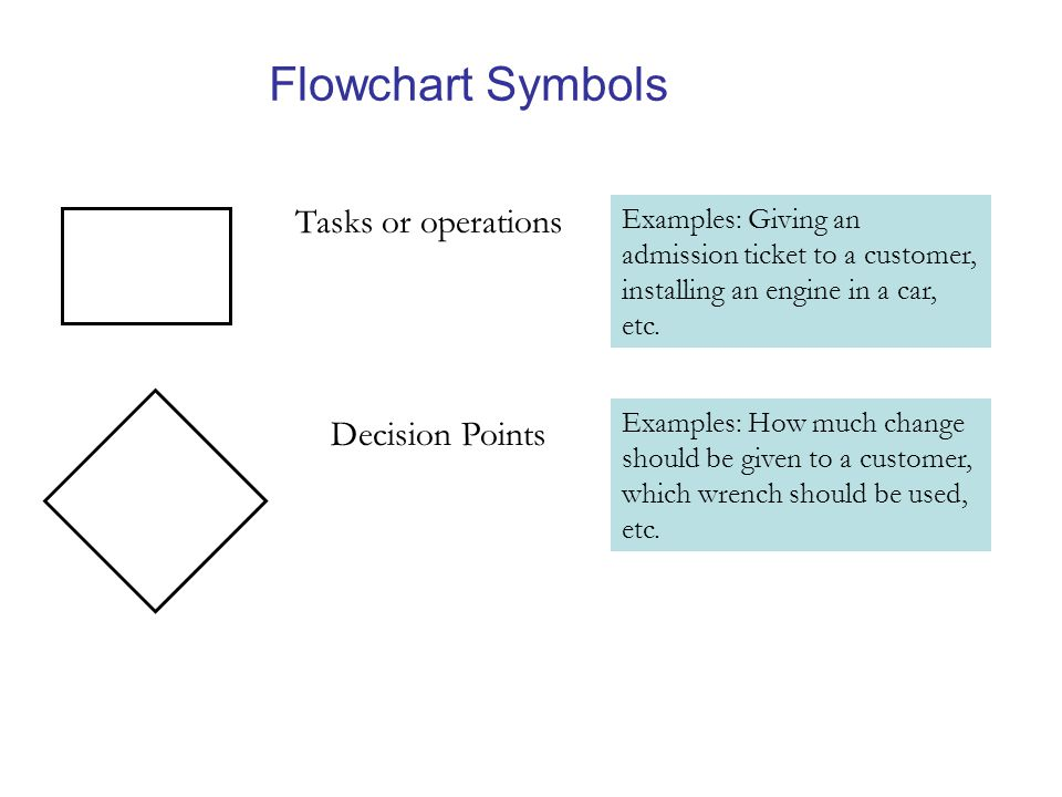 Flowchart Symbols Tasks or operations Decision Points