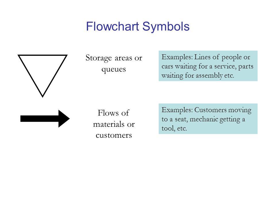 Flowchart Symbols Storage areas or queues