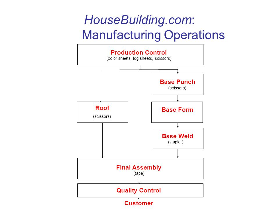 HouseBuilding.com: Manufacturing Operations