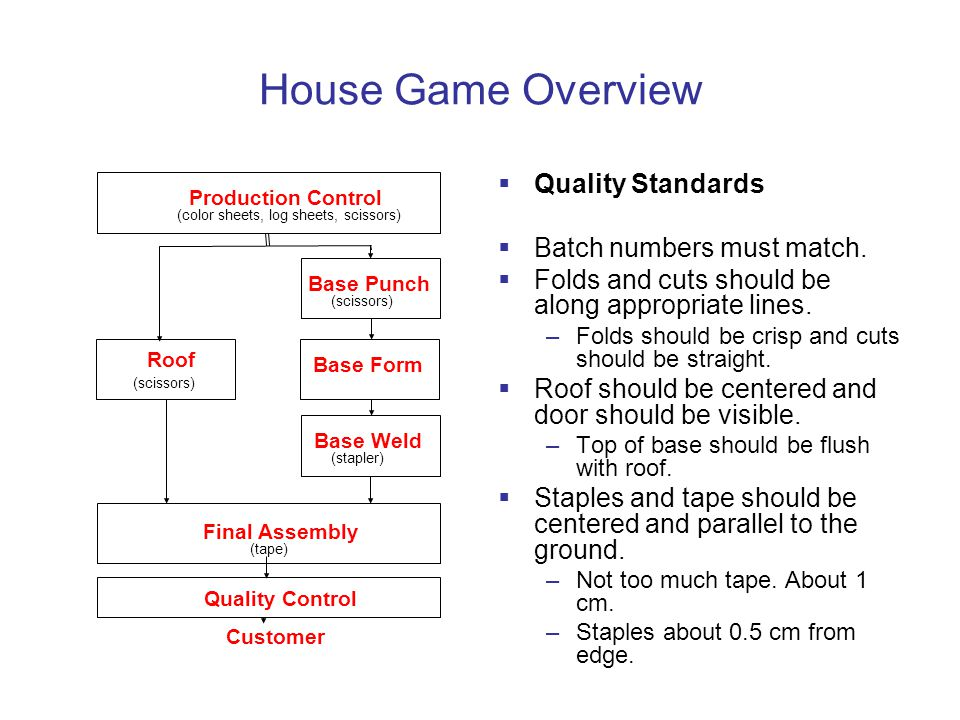 House Game Overview Quality Standards Batch numbers must match.