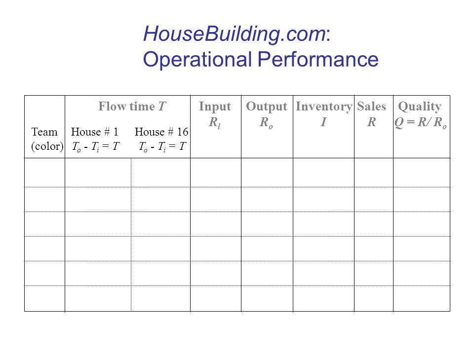 HouseBuilding.com: Operational Performance
