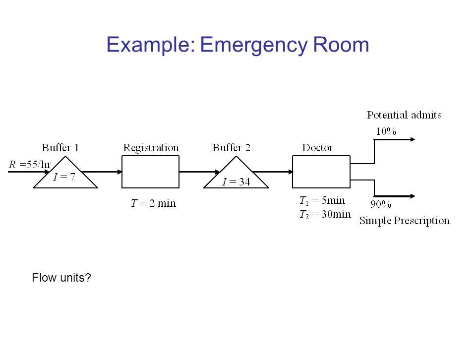 Example: Emergency Room