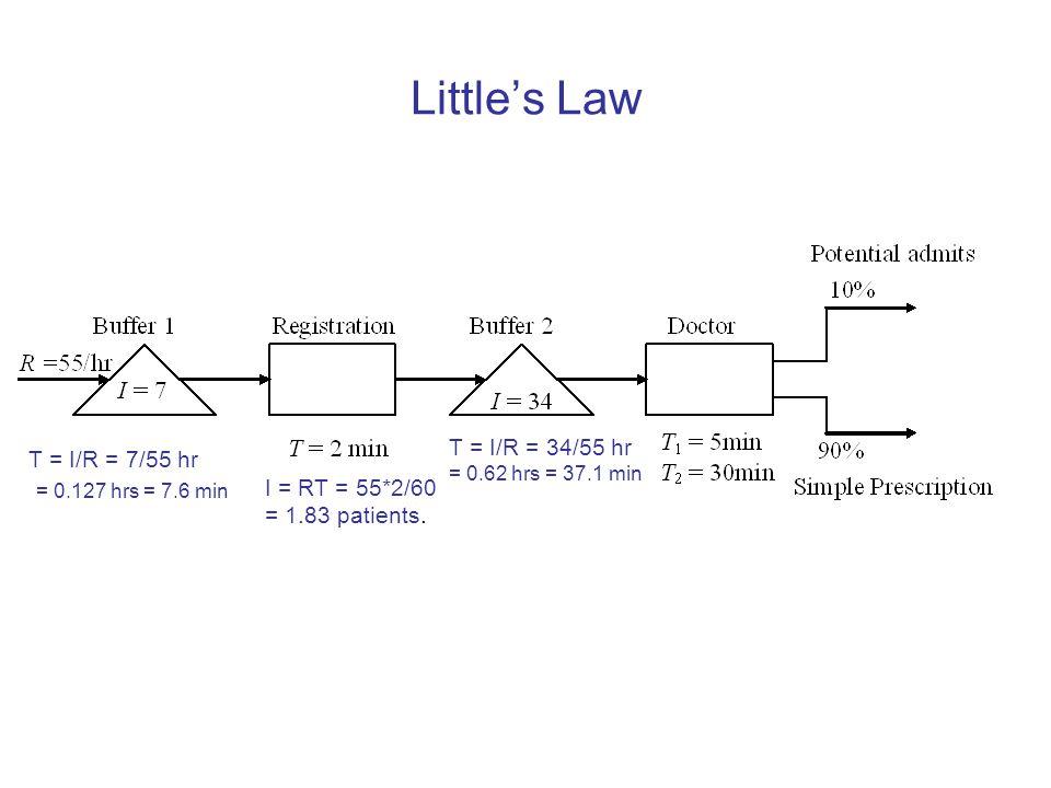 Little's Law = 0.127 hrs = 7.6 min T = I/R = 34/55 hr