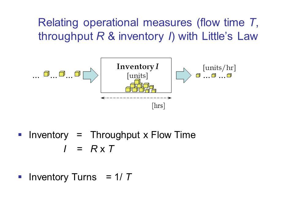 Flow rate/Throughput R