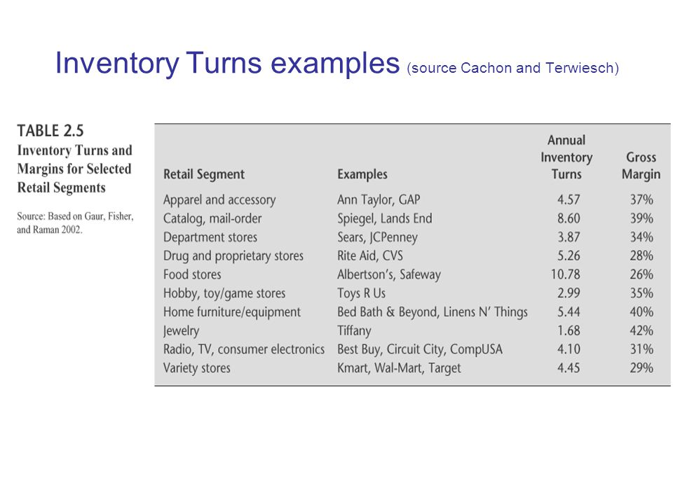 Inventory Turns examples (source Cachon and Terwiesch)