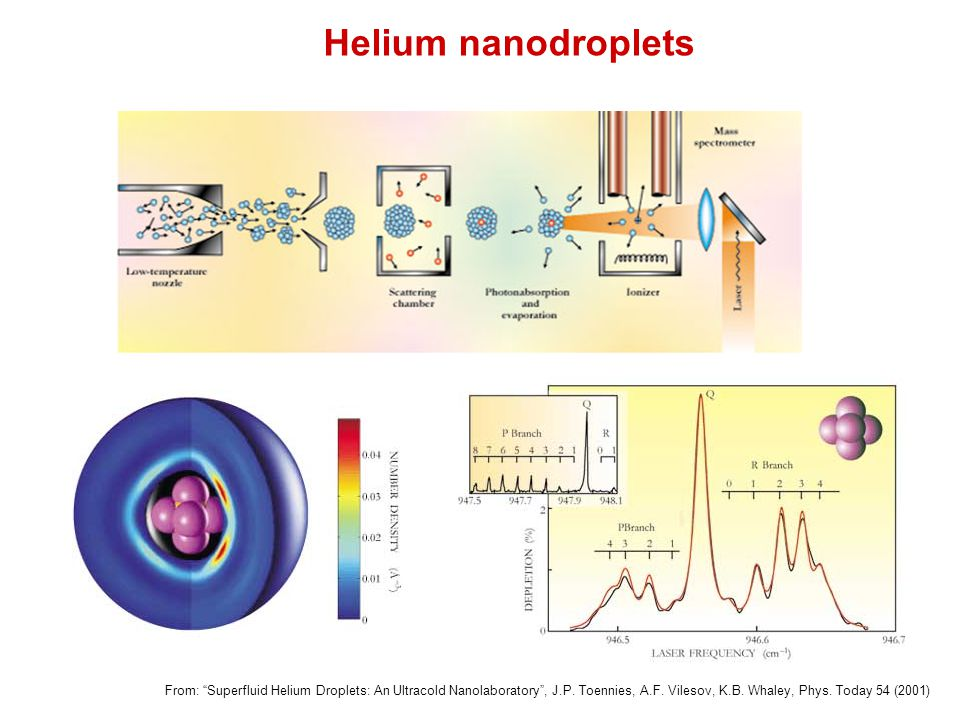 Helium nanodroplets From: Superfluid Helium Droplets: An Ultracold Nanolaboratory , J.P.
