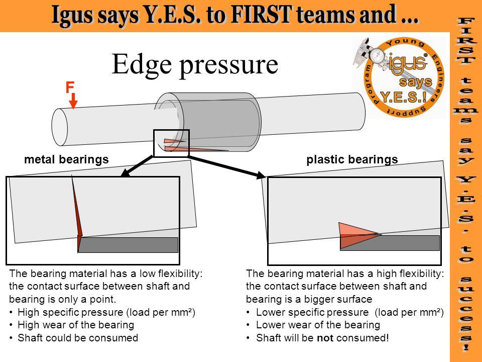 Edge pressure F metal bearings plastic bearings