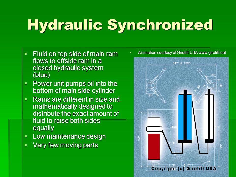 Hydraulic Synchronized