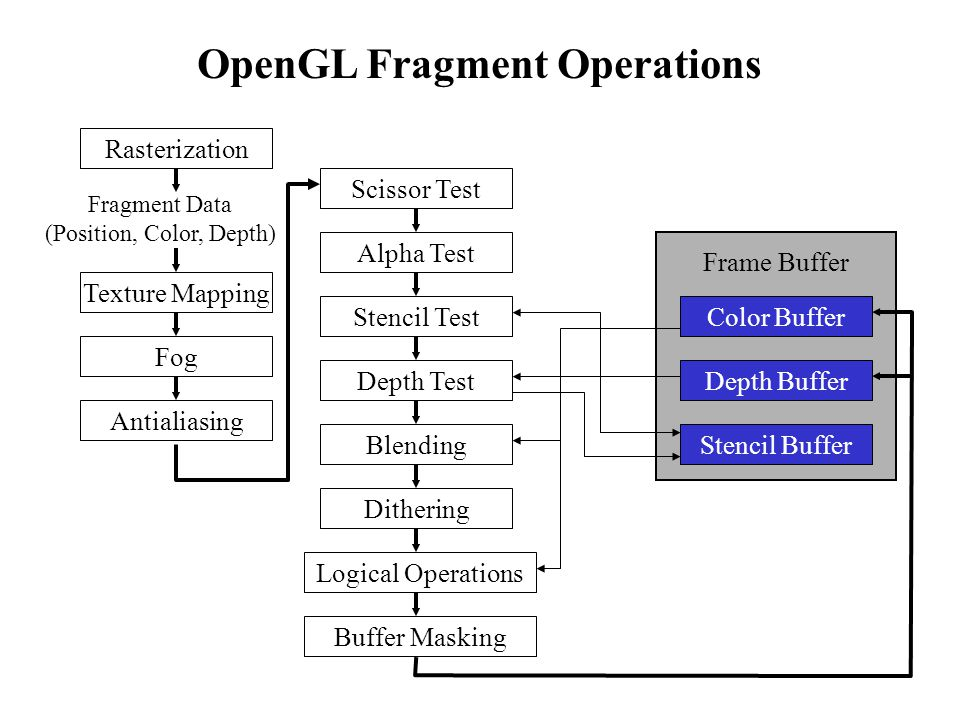 OpenGL Fragment Operations