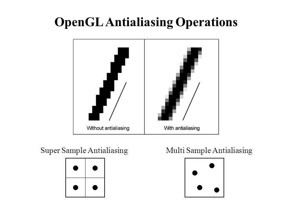 OpenGL Antialiasing Operations