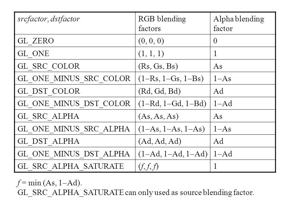 srcfactor, dstfactor RGB blending factors. Alpha blending factor. GL_ZERO. (0, 0, 0) GL_ONE. (1, 1, 1)