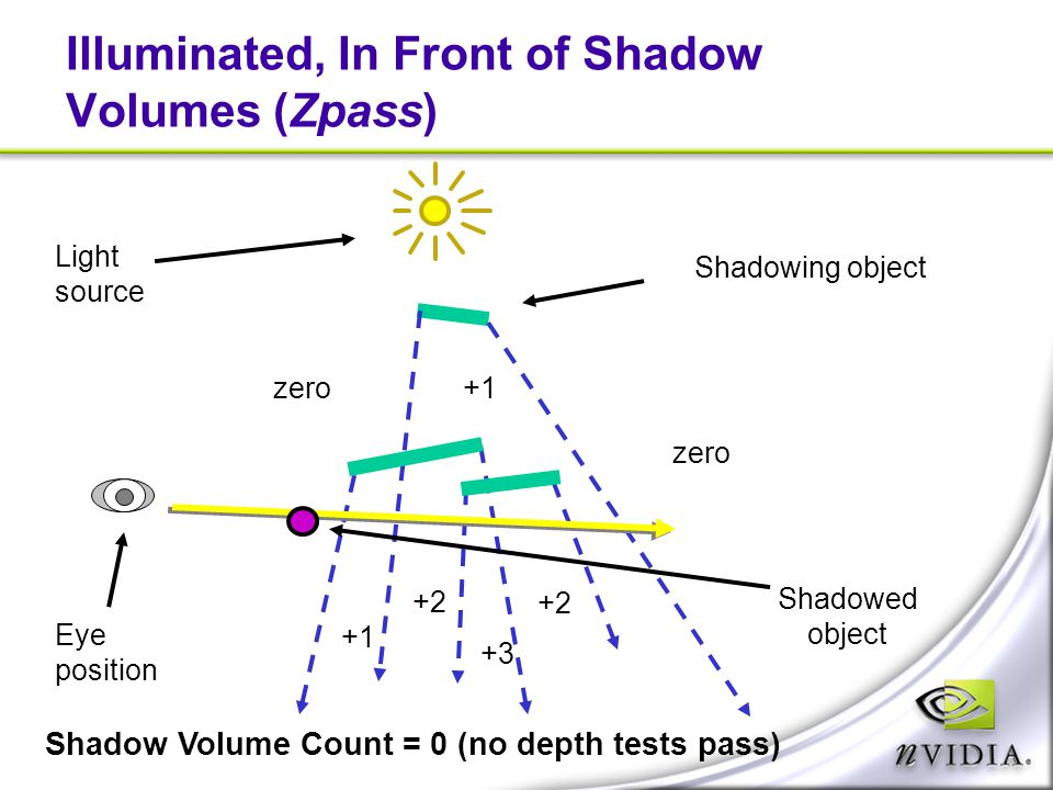Illuminated, In Front of Shadow Volumes (Zpass)