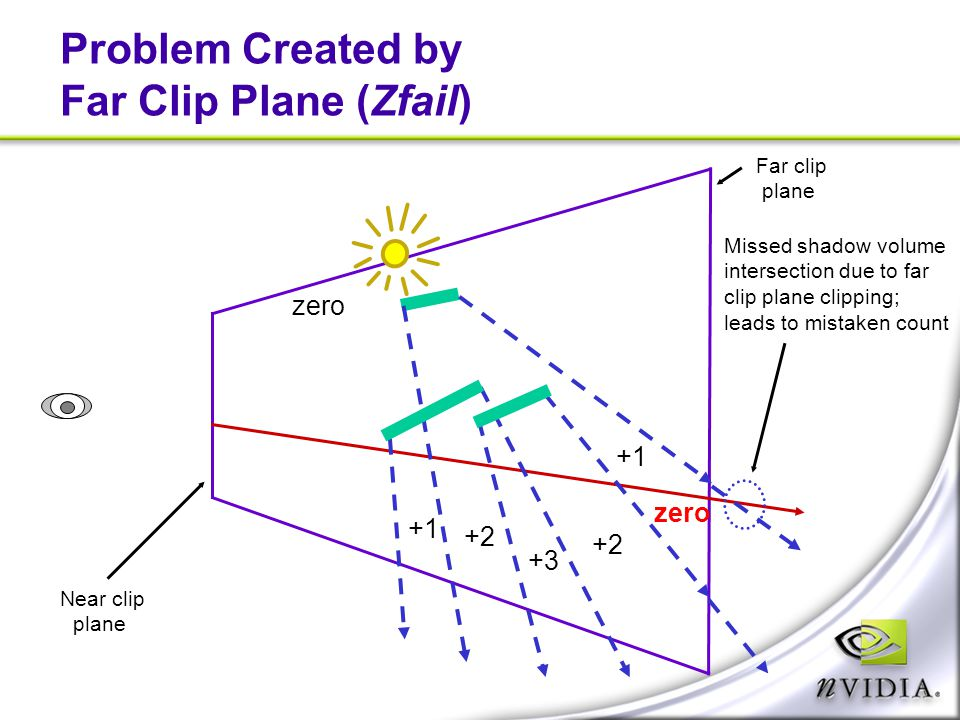 Problem Created by Far Clip Plane (Zfail)
