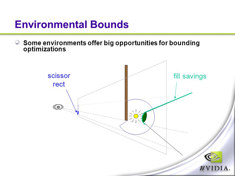 Environmental Bounds scissor fill savings rect