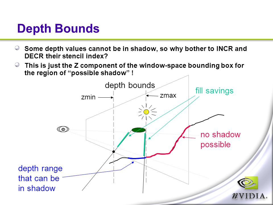 Depth Bounds depth bounds fill savings no shadow possible depth range