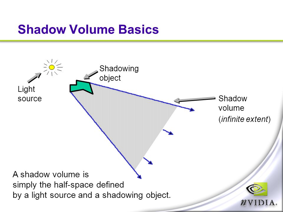 Shadow Volume Basics A shadow volume is simply the half-space defined