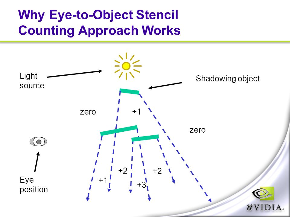 Why Eye-to-Object Stencil Counting Approach Works