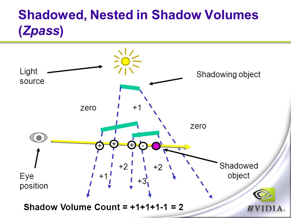 Shadowed, Nested in Shadow Volumes (Zpass)