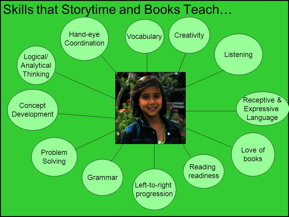 Skills that Storytime and Books Teach…