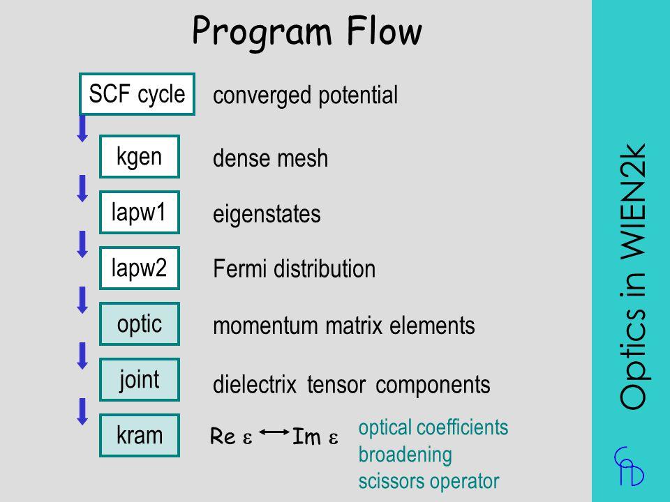 Program Flow Optics in WIEN2k SCF cycle converged potential kgen