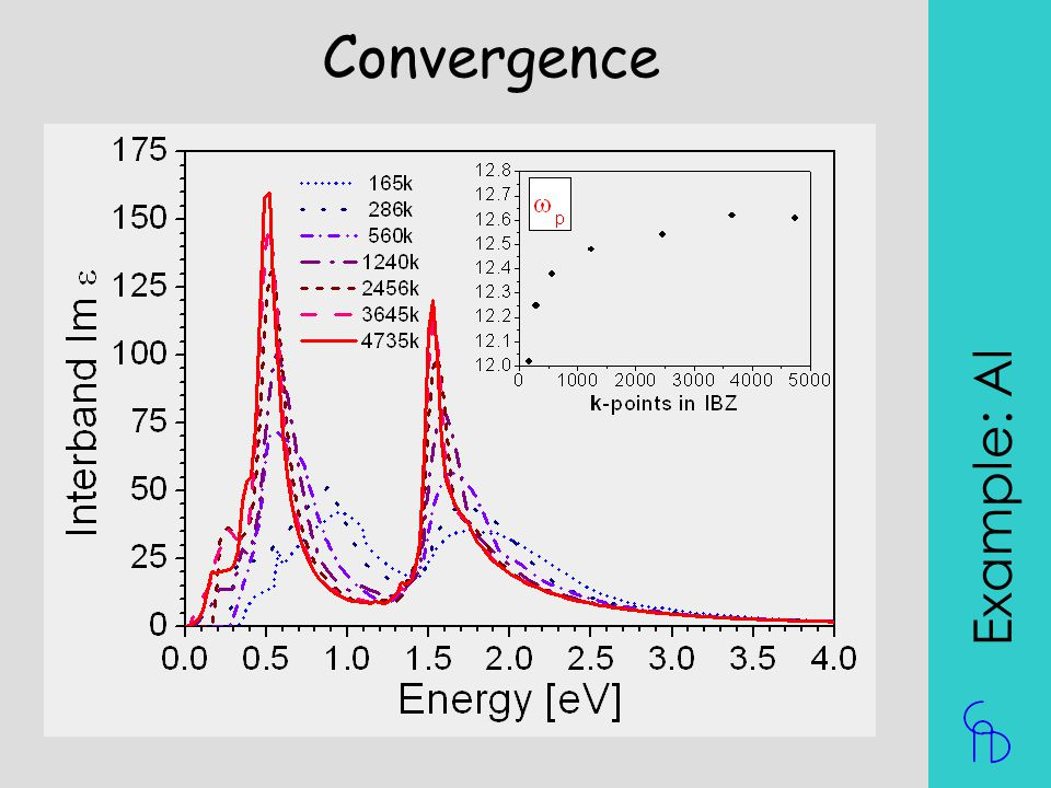 Convergence Example: Al