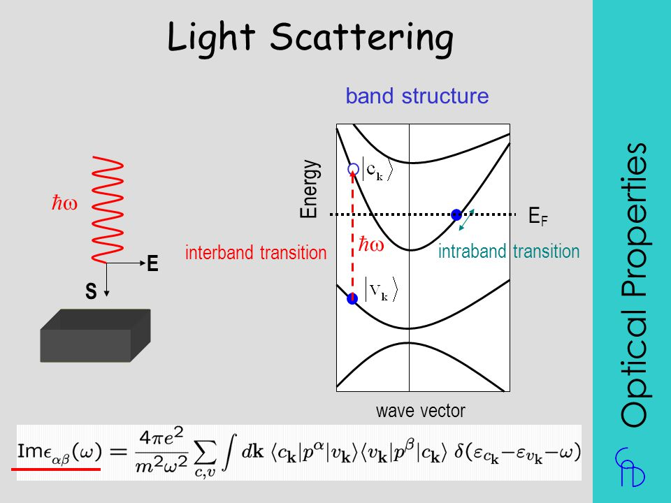 Light Scattering Optical Properties band structure Energy w EF w E S