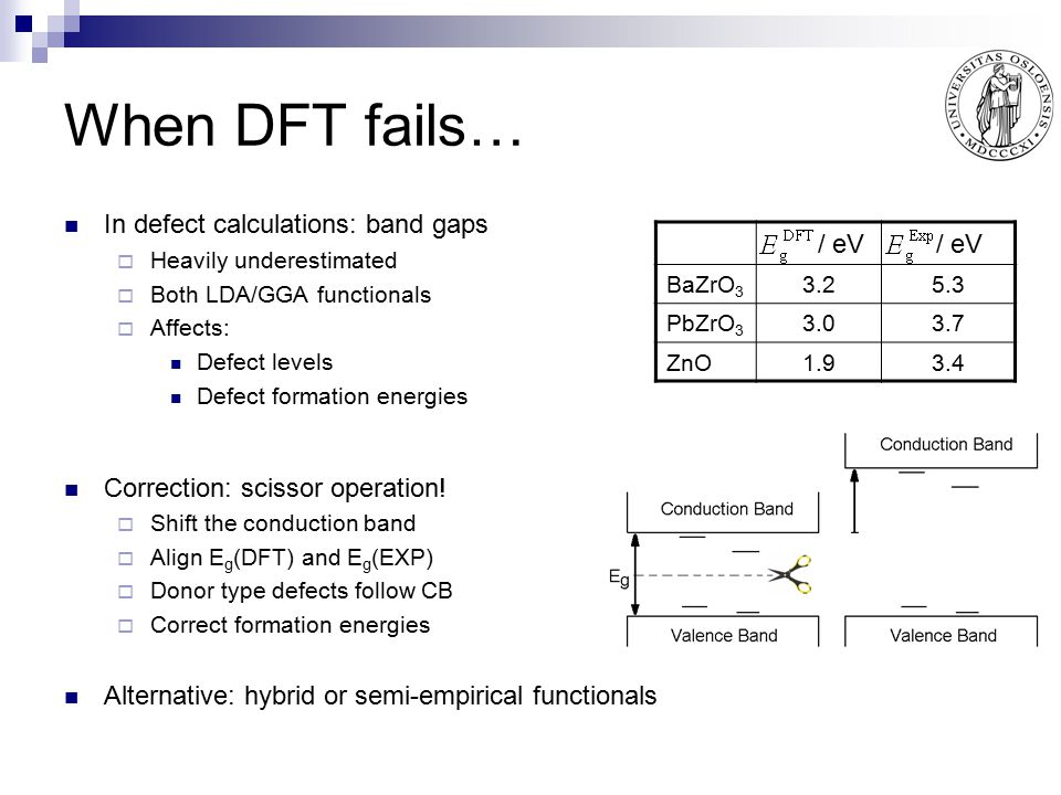When DFT fails… / eV In defect calculations: band gaps