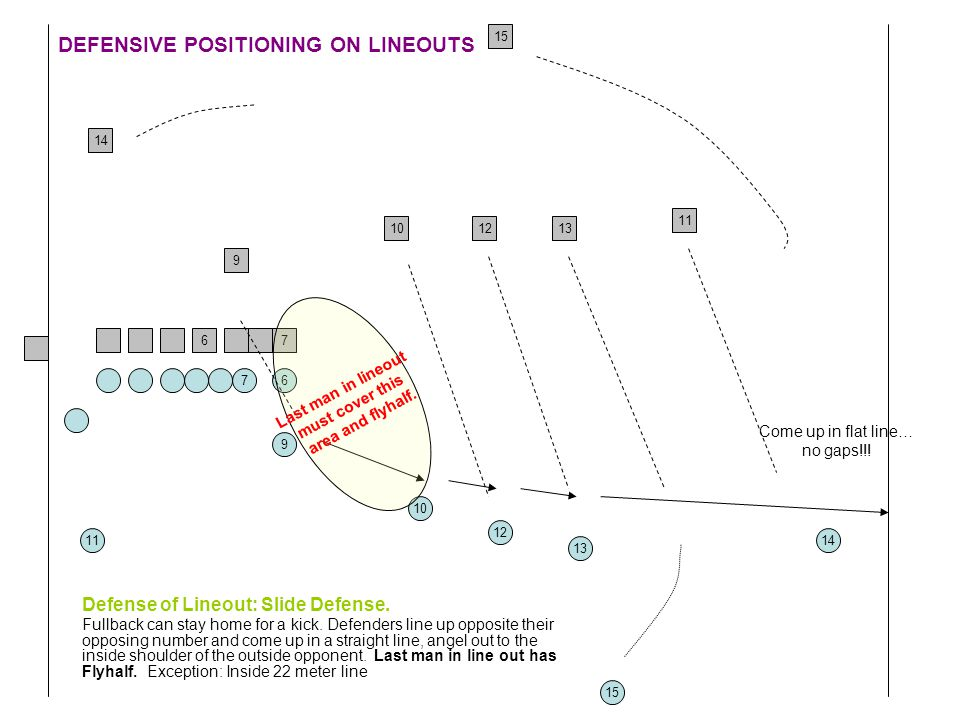 DEFENSIVE POSITIONING ON LINEOUTS