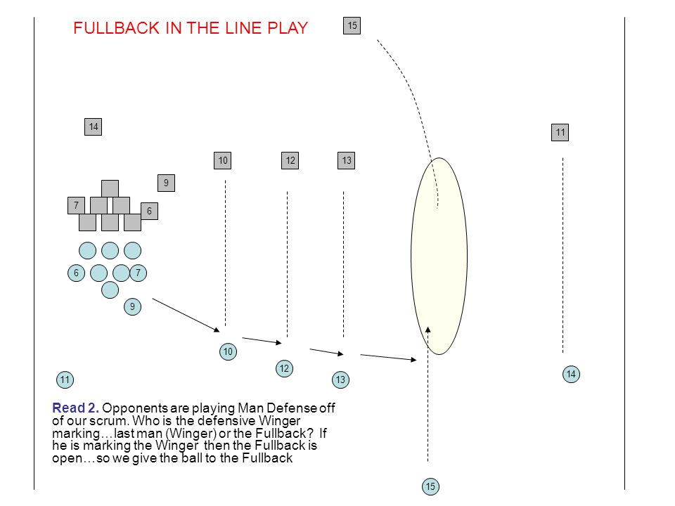 FULLBACK IN THE LINE PLAY