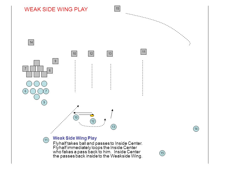 WEAK SIDE WING PLAY Weak Side Wing Play