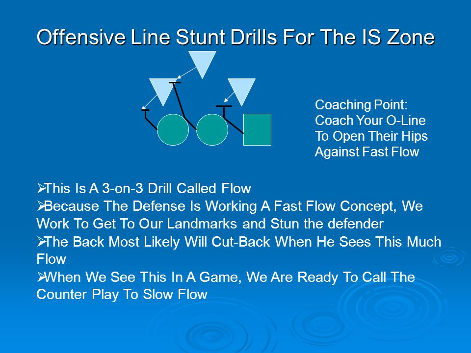 Offensive Line Stunt Drills For The IS Zone