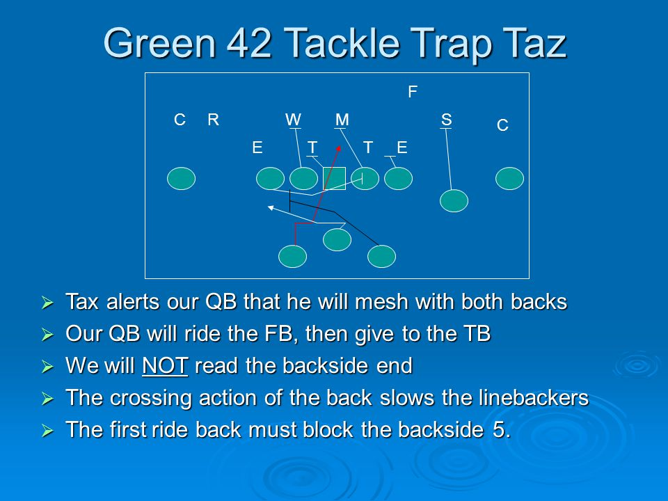 Green 42 Tackle Trap Taz F. C. R. W. M. S. C. E. T. T. E. Tax alerts our QB that he will mesh with both backs.