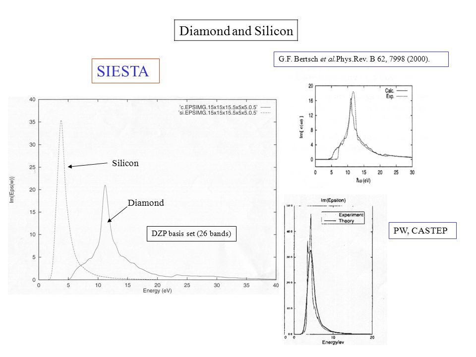 SIESTA Diamond and Silicon Silicon Diamond PW, CASTEP